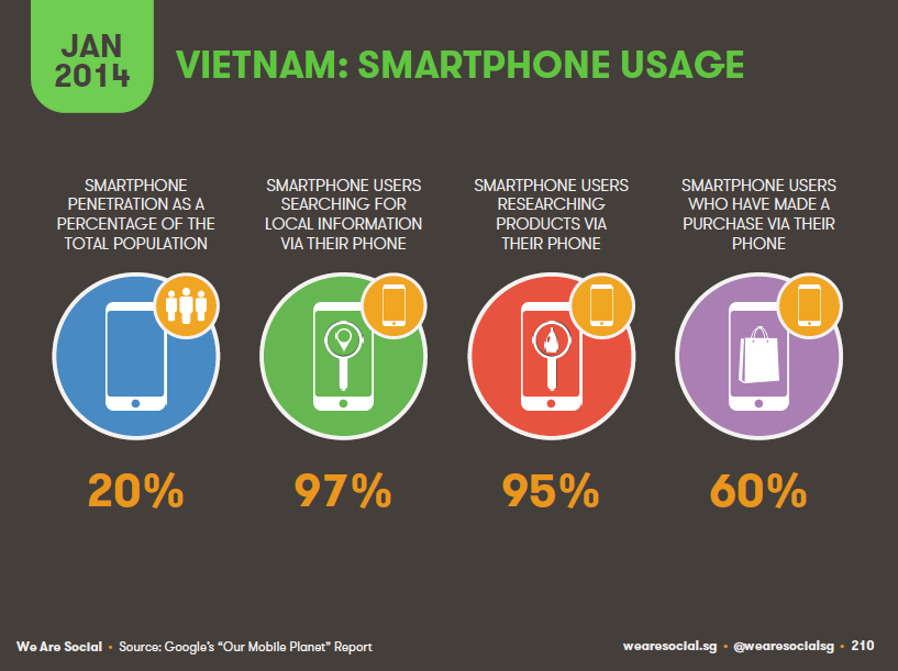 VN phone usage