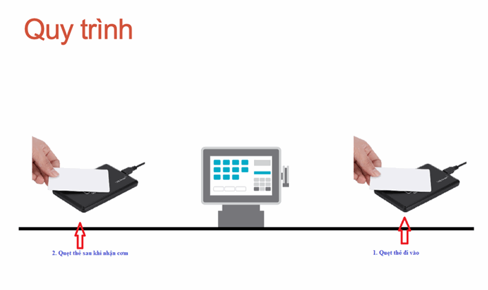 quy trình nhận cơm khi áp dụng phần mềm vào quản lý căn tin, nhà ăn